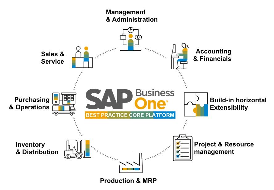benefits-sap
